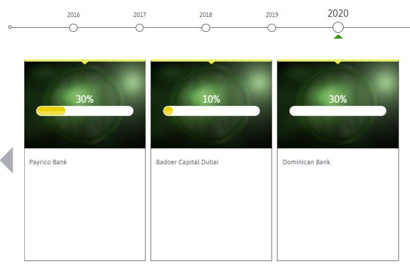 Dominican Bank